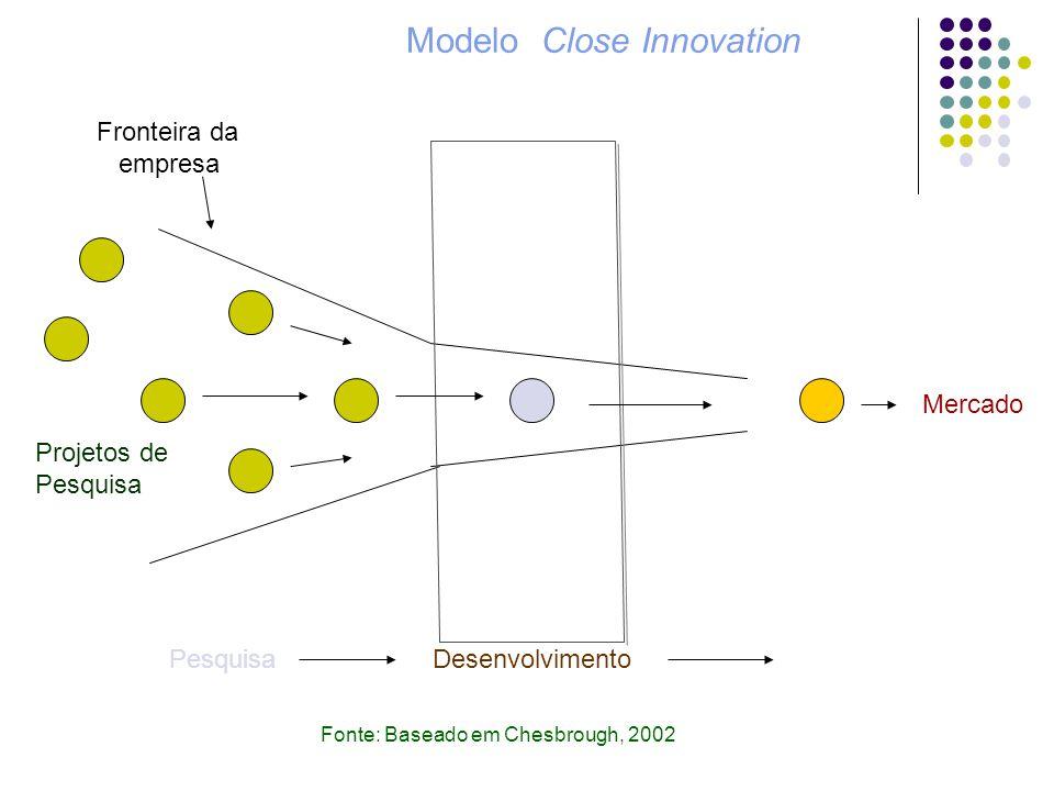 Mercado PesquisaDesenvolvimento Fronteira da empresa Projetos de Pesquisa Fonte: Baseado em Chesbrough, 2002 Modelo Close Innovation