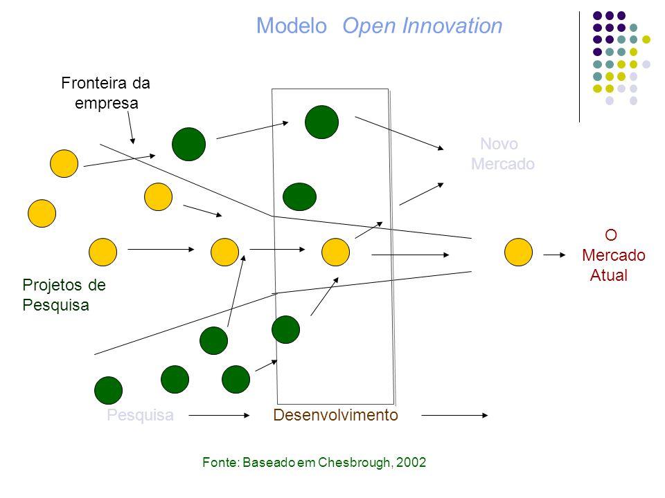 O Mercado Atual PesquisaDesenvolvimento Fronteira da empresa Projetos de Pesquisa Fonte: Baseado em Chesbrough, 2002 Modelo Open Innovation Novo Merca