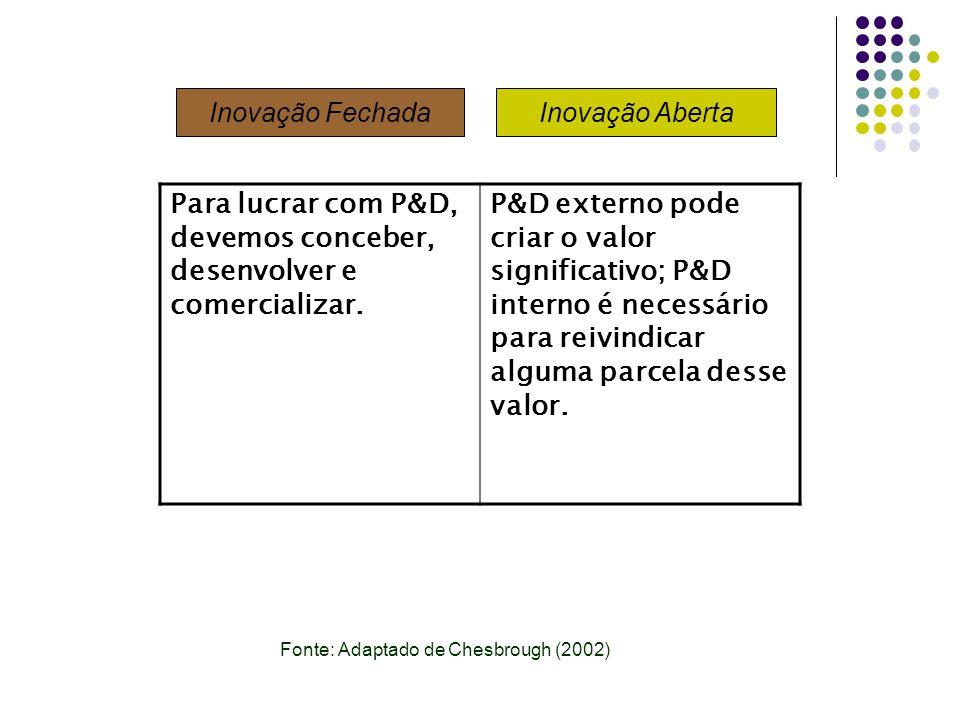 Para lucrar com P&D, devemos conceber, desenvolver e comercializar. P&D externo pode criar o valor significativo; P&D interno é necessário para reivin