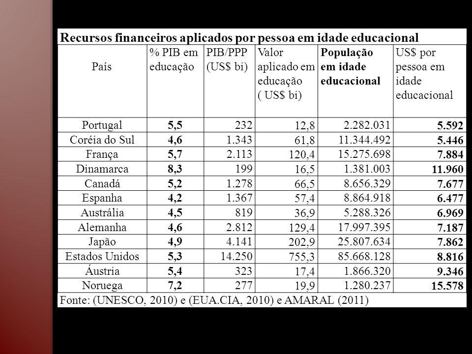 Recursos financeiros aplicados por pessoa em idade educacional País % PIB em educação PIB/PPP (US$ bi) Valor aplicado em educação ( US$ bi) População