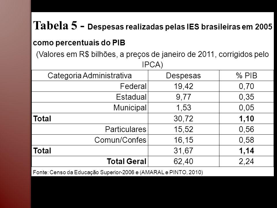 Tabela 5 - Despesas realizadas pelas IES brasileiras em 2005 como percentuais do PIB (Valores em R$ bilhões, a preços de janeiro de 2011, corrigidos p
