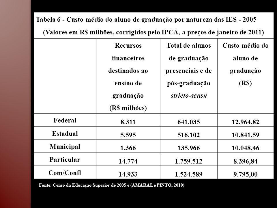 Tabela 6 - Custo médio do aluno de graduação por natureza das IES - 2005 (Valores em R$ milhões, corrigidos pelo IPCA, a preços de janeiro de 2011) Re