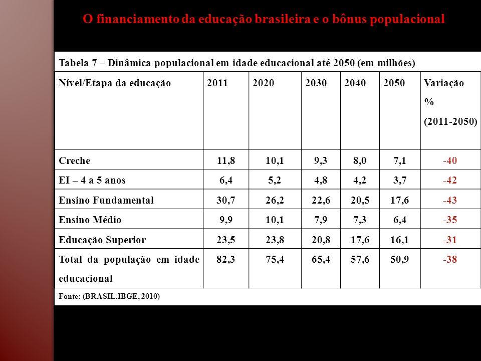 Tabela 7 – Dinâmica populacional em idade educacional até 2050 (em milhões) Nível/Etapa da educação20112020203020402050 Variação % (2011-2050) Creche1