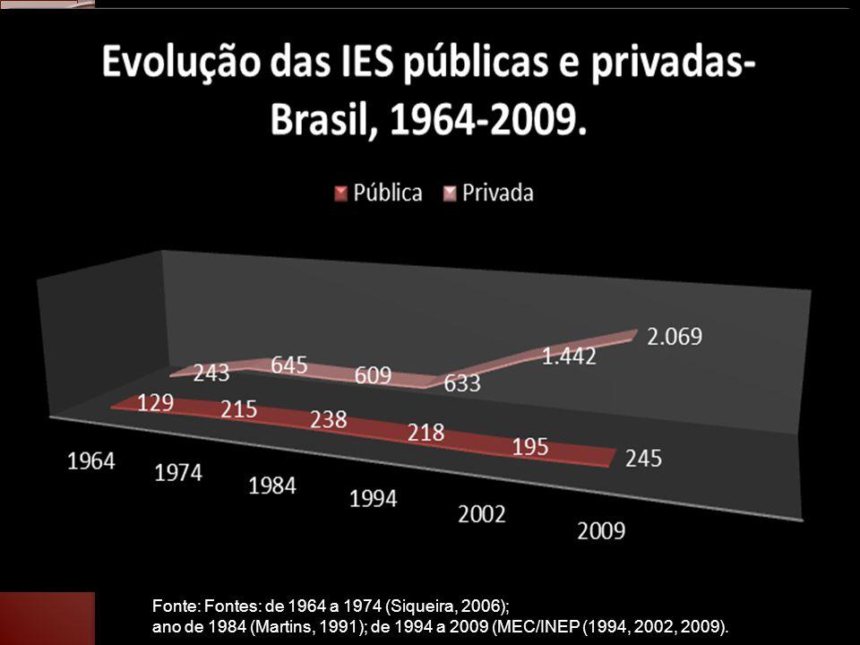 Tabela 8 – Evolução do PIB de 2011 a 2050 Ano % crescimento do PIB PIB (US$ bilhões) Ano% crescimento do PIB PIB (US$ bilhões) 2010 7,502.171,45 2031 1,963.911,74 2011 5,002.280,02 2032 1,753.980,19 2012 5,002.394,02 2033 1,674.046,66 2013 5,002.513,72 2034 1,714.115,86 2014 3,072.590,89 2035 1,844.191,59 2015 2,872.665,25 2036 1,674.261,59 2016 2,862.741,48 2037 1,534.326,79 2017 2,912.821,26 2038 1,494.391,26 2018 2,792.899,97 2039 1,324.449,23 2019 2,802.981,17 2040 1,264.505,29 2020 2,603.058,68 2041 1,154.557,10 2021 2,583.137,59 2042 1,214.612,24 2022 2,653.220,74 2043 1,024.659,29 2023 2,433.299,00 2044 1,024.706,81 2024 2,373.377,19 2045 1,024.754,82 2025 2,403.458,24 2046 1,024.803,32 2026 2,253.536,05 2047 1,024.852,31 2027 2,163.612,43 2048 1,024.901,81 2028 2,173.690,82 2049 1,024.951,80 2029 1,983.763,90 2050 1,025.002,31 2030 1,933.836,54 Fonte: (UNESCO, 2010) e (EUA.CIA, 2010) e (AMARAL, 2010)