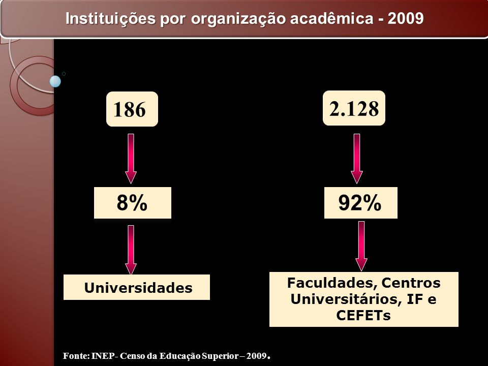 186 2.128 92% Universidades Faculdades, Centros Universitários, IF e CEFETs Instituições por organização acadêmica - 2009 Fonte: INEP- Censo da Educaç
