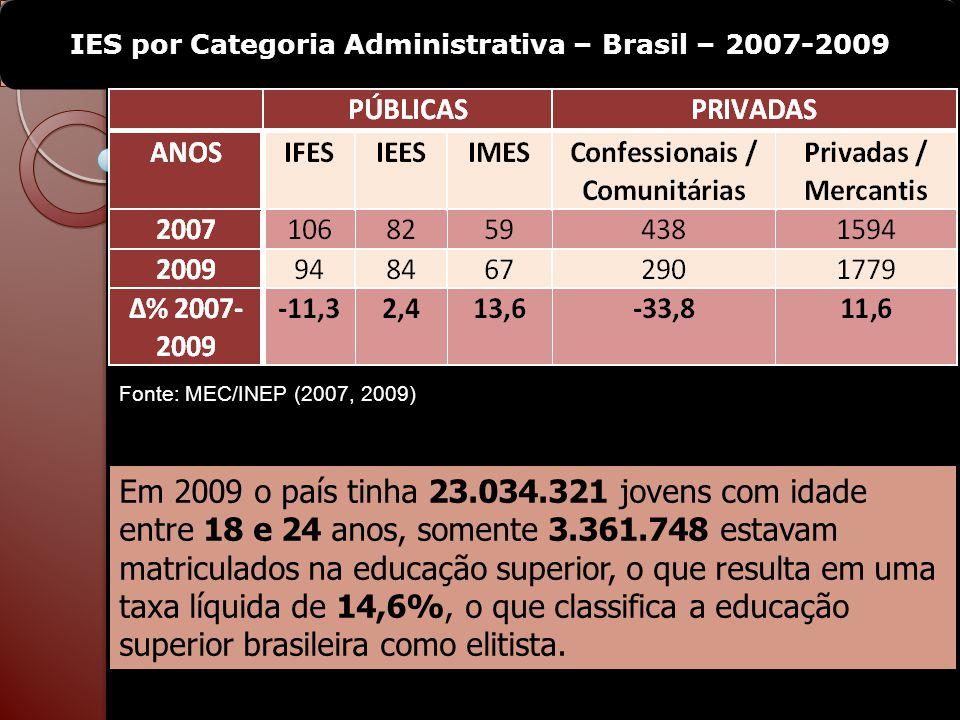 Fonte: MEC/INEP (2007, 2009) IES por Categoria Administrativa – Brasil – 2007-2009 Em 2009 o país tinha 23.034.321 jovens com idade entre 18 e 24 anos