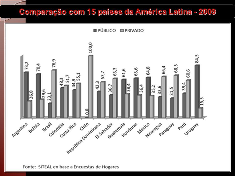 Os recursos financeiros da educação brasileira Recursos financeiros aplicados por pessoa em idade educacional País % PIB em educação PIB/PPP (US$ bi) Valor aplicado em educação ( US$ bi) População em idade educacional US$ por pessoa em idade educacional Yemen9,658 5,6 11.770.140 473 Índia3,23.548 113,5 481.324.331 236 Paraguai428 1,1 2.746.178 408 Bolívia6,445 2,9 4.142.335 695 Indonésia3,2968 31,0 78.429.901 395 China1,98.767 166,6 397.805.782 419 Brasil42.024 81,0 84.400.000 959 Botswana8,724 2,1 947.918 2.203 África do Sul5,4488 26,4 18.114.108 1.455 Cuba9,1110 10,0 3.013.571 3.322 México5,41.473 79,5 39.404.617 2.019 Argentina3,8558 21,2 13.440.740 1.578 Chile3,2244 7,8 5.513.934 1.416 Uruguai2,948 1,4 1.032.883 1.348 Rússia3,82.103 79,9 30.724.722 2.601 Fonte: (UNESCO, 2010) e (EUA.CIA, 2010) e AMARAL (2011)