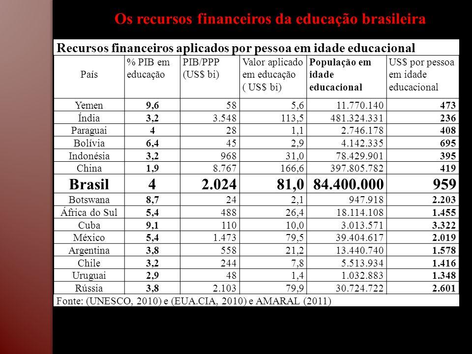 Os recursos financeiros da educação brasileira Recursos financeiros aplicados por pessoa em idade educacional País % PIB em educação PIB/PPP (US$ bi)
