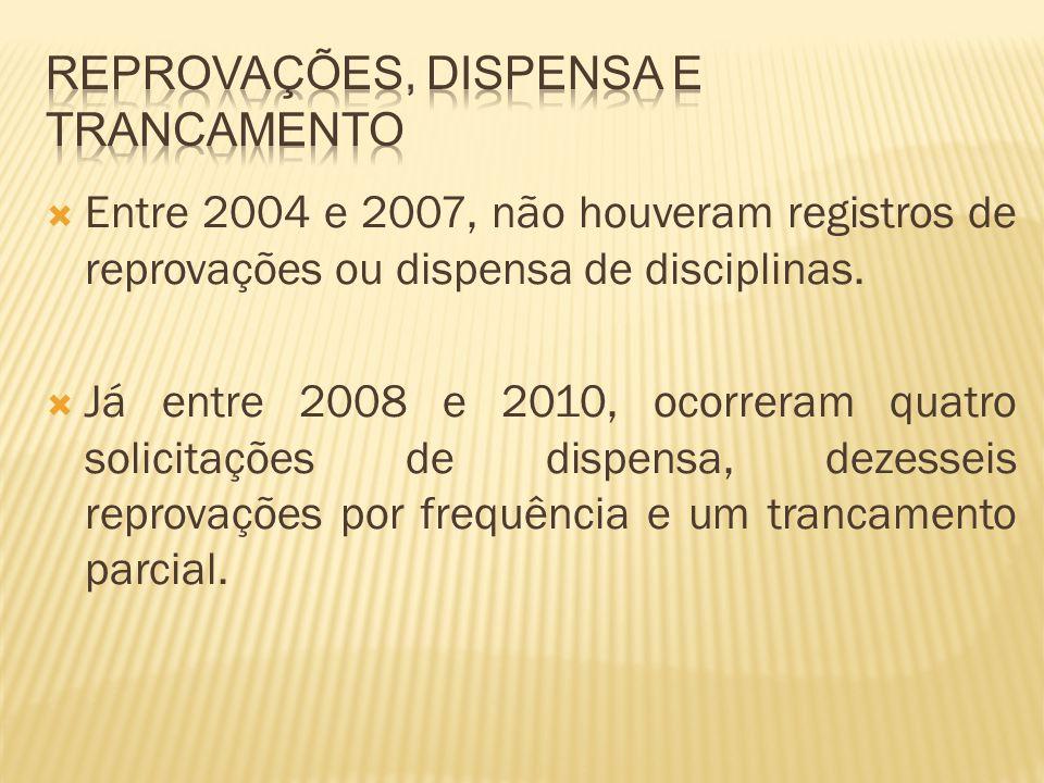 Entre 2004 e 2007, não houveram registros de reprovações ou dispensa de disciplinas. Já entre 2008 e 2010, ocorreram quatro solicitações de dispensa,