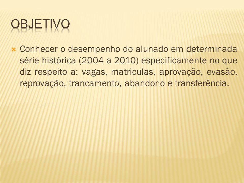 Conhecer o desempenho do alunado em determinada série histórica (2004 a 2010) especificamente no que diz respeito a: vagas, matriculas, aprovação, eva
