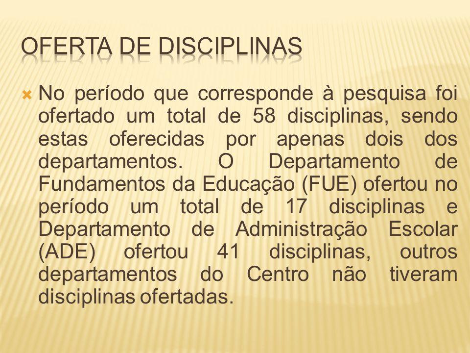 No período que corresponde à pesquisa foi ofertado um total de 58 disciplinas, sendo estas oferecidas por apenas dois dos departamentos. O Departament