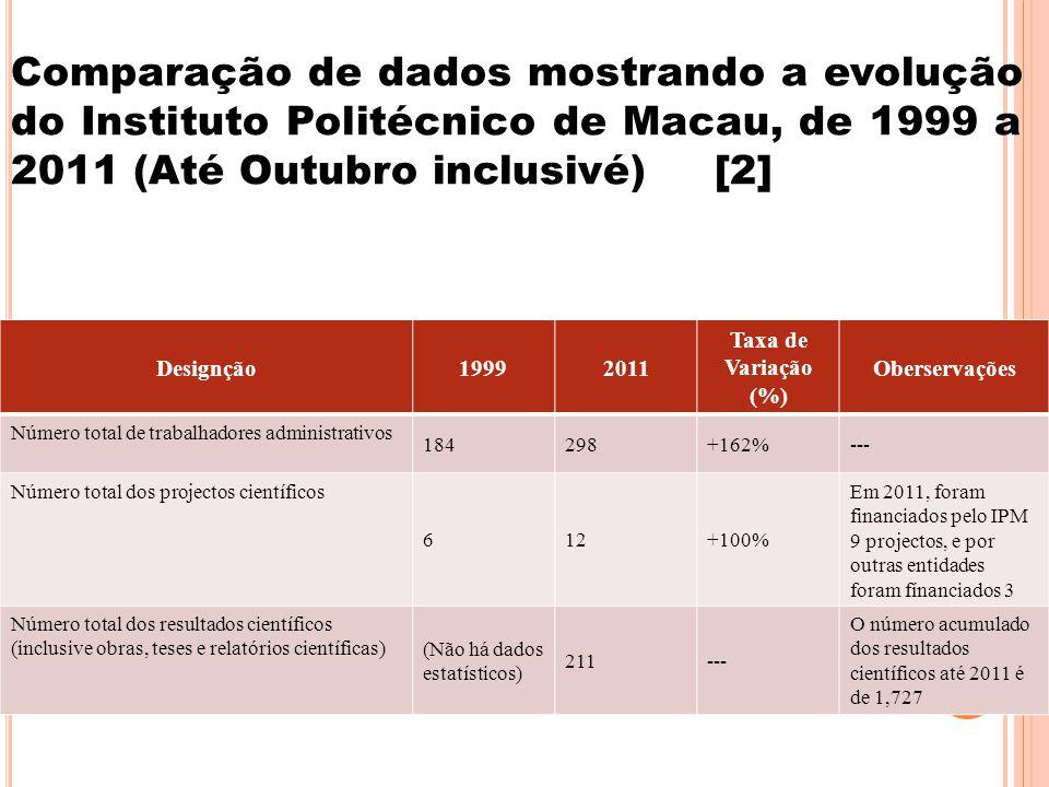 11 Comparação de dados mostrando a evolução do Instituto Politécnico de Macau, de 1999 a 2011 (Até Outubro inclusivé) [2] Designção19992011 Taxa de Variação (%) Oberservações Número total de trabalhadores administrativos 184298+162%--- Número total dos projectos científicos 612+100% Em 2011, foram financiados pelo IPM 9 projectos, e por outras entidades foram fínanciados 3 Número total dos resultados científicos (inclusive obras, teses e relatórios científicas) (Não há dados estatísticos) 211--- O número acumulado dos resultados científicos até 2011 é de 1,727