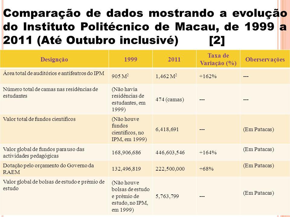 14 Comparação de dados mostrando a evolução do Instituto Politécnico de Macau, de 1999 a 2011 (Até Outubro inclusivé) [2] Designção19992011 Taxa de Variação (%) Oberservações Área total de auditórios e antifeatros do IPM 905 M 2 1,462 M 2 +162%--- Número total de camas nas residências de estudantes (Não havia residências de estudantes, em 1999) 474 (camas)--- Valor total de fundos científicos (Não houve fundos científicos, no IPM, em 1999) 6,418,691---(Em Patacas) Valor global de fundos para uso das actividades pedagógicas 168,906,686446,603,546+164% (Em Patacas) Dotação pelo orçamento do Governo da RAEM 132,496,819222,500,000+68% (Em Patacas) Valor global de bolsas de estudo e prémio de estudo (Não houve bolsas de estudo e prémio de estudo, no IPM, em 1999) 5,763,799--- (Em Patacas)