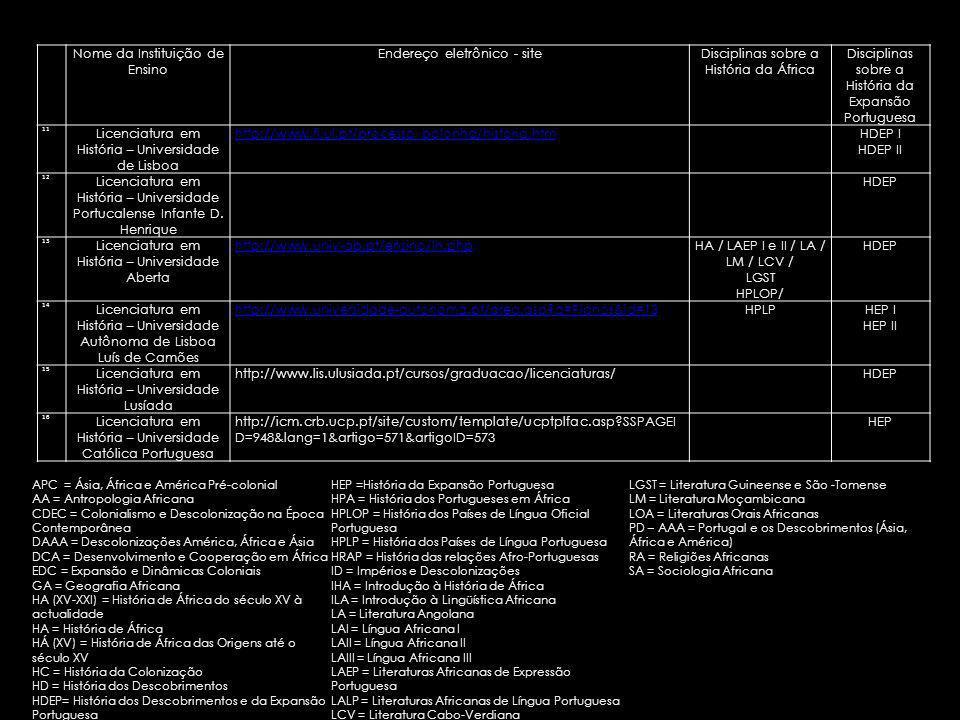 Nome da Instituição de Ensino Endereço eletrônico - siteDisciplinas sobre a História da África Disciplinas sobre a História da Expansão Portuguesa 11 Licenciatura em História – Universidade de Lisboa http://www.fl.ul.pt/processo_bolonha/historia.htmHDEP I HDEP II 12 Licenciatura em História – Universidade Portucalense Infante D.