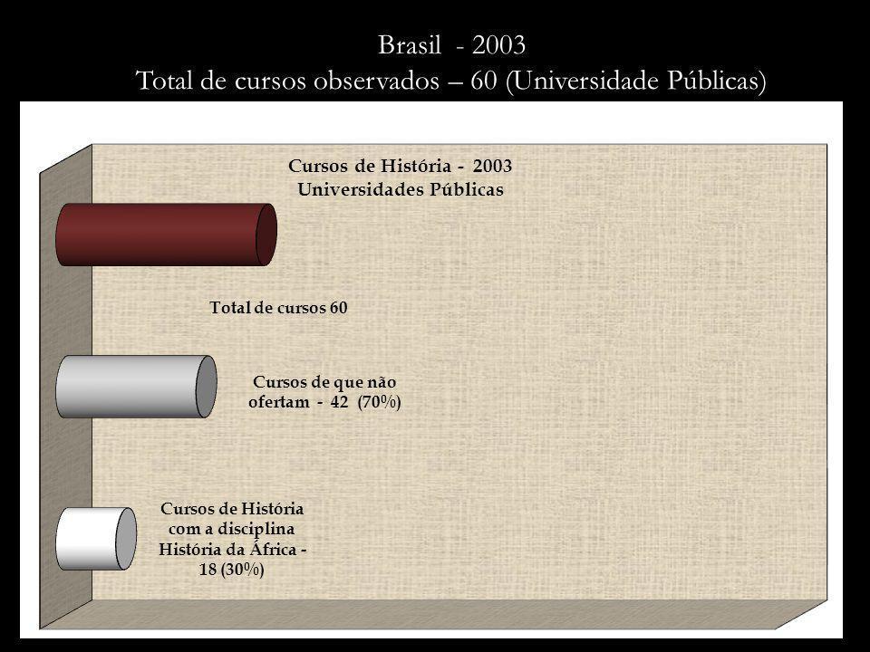 Brasil - 2003 Total de cursos observados – 60 (Universidade Públicas)