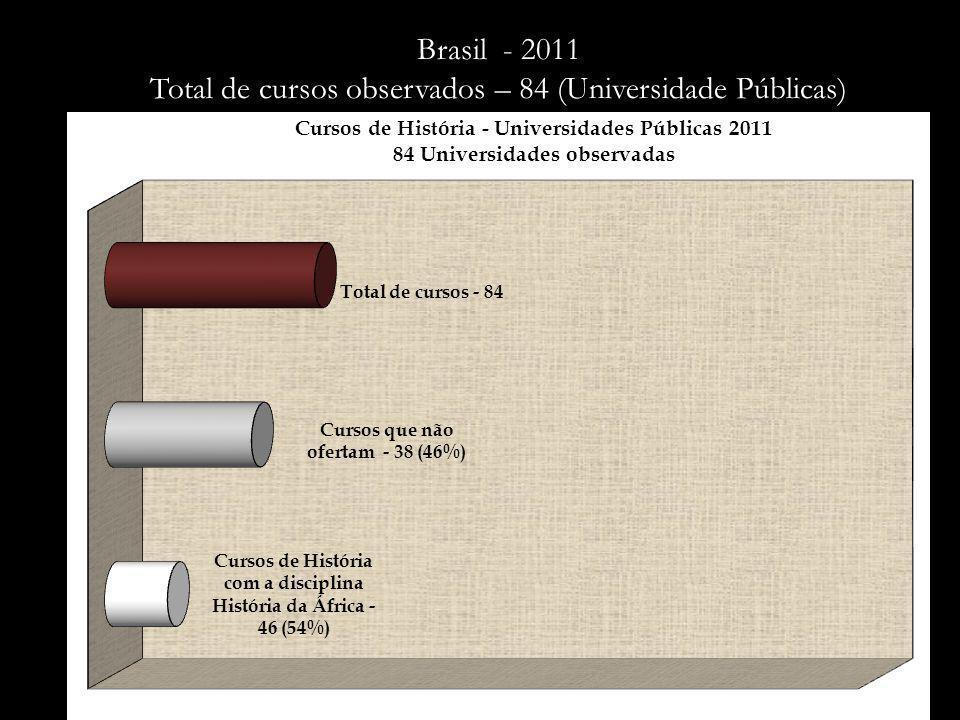Portugal - 2003 Total de Universidades observadas – 16