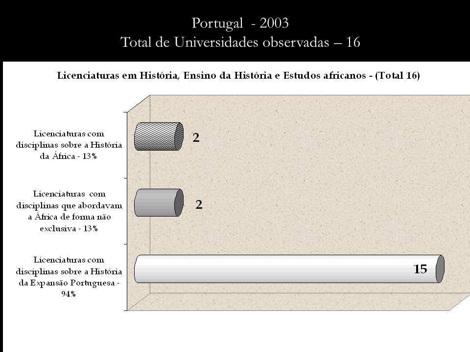 Portugal - 2010 Total de Universidades observadas – 14