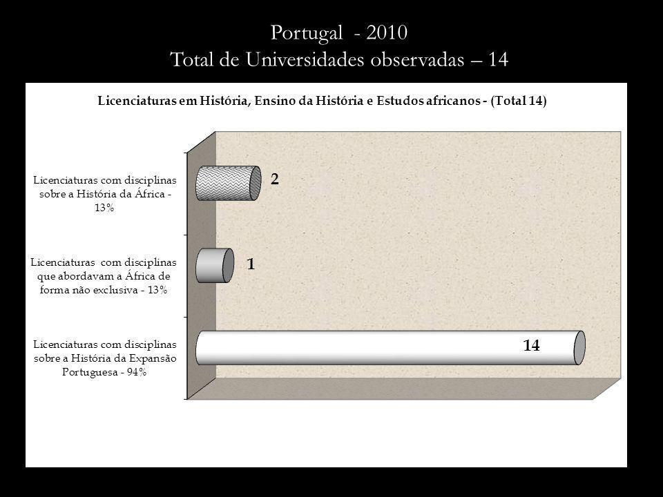 Nome da Instituição de Ensino Endereço eletrônico - siteDisciplinas sobre a História da África Disciplinas sobre a História da Expansão Portuguesa 1 Licenciatura em Ensino da História – Universidade do Minho http://www.hist.ics.uminho.ptEP 2 Licenciatura em História – Universidade do Minho http://www.hist.ics.uminho.ptEP 3 Licenciatura em História – ISCTE http://iscte.pt/plano_estudos.jsp?curso=10#DOIDHC HDEP CDEC 4 Licenciatura em História – Universidade do Porto http://sigarra.up.pt/flup/planos_estudos_geral.formview?p_Pe=431HEP HPA 5 Licenciatura em História – Universidade Nova de Lisboa http://www.unl.pt/guia/2007/fcsh/historia.4010HEP HPA 6 Licenciatura em História – Universidade Lusófona de Humanidades e Tecnologias http://www.grupolusofona.pt/portal/page?_pageid=135,514781&_d ad=portal&_schema=PORTAL A, A, APCPD-AAA DAAA 7 Licenciatura em História – Universidade de Coimbra http://www.fl.uc.pt/HD / AA / HEP 8 Licenciatura em Ensino da História – Universidade dos Açores http://sanet.uac.pt/netpa/DIFTasksHDEP 9 Licenciatura em Ensino da História – Universidade de Évora http://www.dhis.uevora.pt/HDEP EDC ID 10 Licenciatura Estudos Africanos - Universidade de Lisboa http://www.fl.ul.pt/licenciaturas/estudos_africanos/plano_estudos.ht m IHA / HA (XV) / HA (XV-XXI)/ ILA/LALP/HRAP/ LOA/ GA/SA/LAI /DCA/LAII/AA/LAIII/ RA