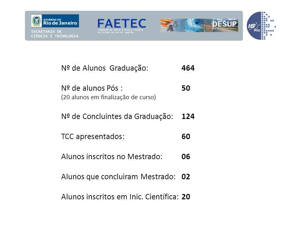 Nº de Alunos Graduação: 464 Nº de alunos Pós :50 (20 alunos em finalização de curso) Nº de Concluintes da Graduação:124 TCC apresentados:60 Alunos inscritos no Mestrado:06 Alunos que concluiram Mestrado:02 Alunos inscritos em Inic.