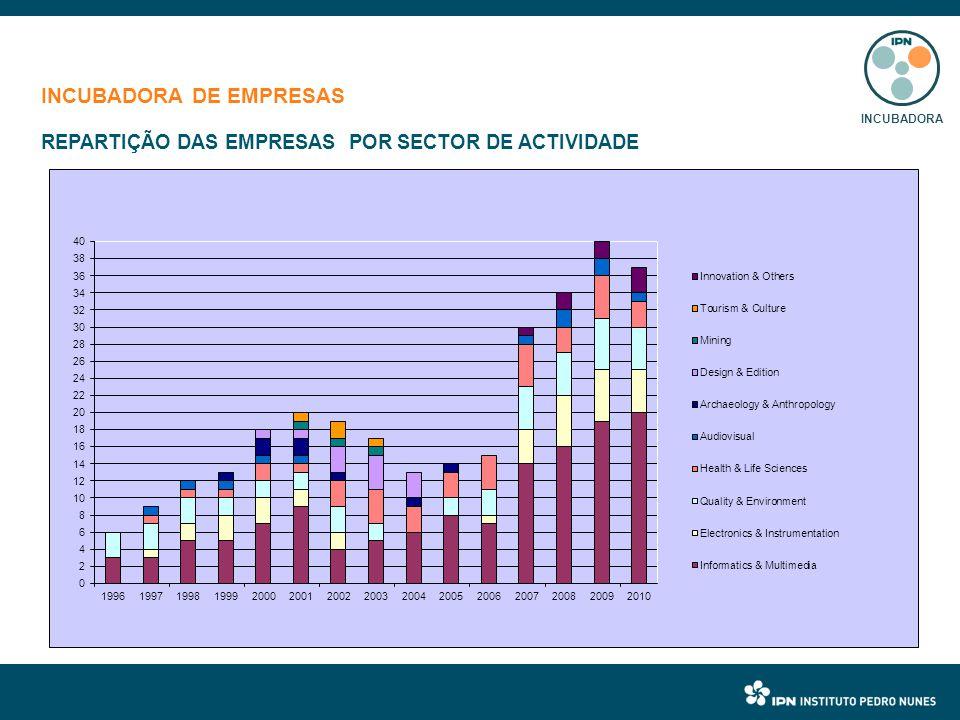 INCUBADORA DE EMPRESAS REPARTIÇÃO DAS EMPRESAS POR SECTOR DE ACTIVIDADE INCUBADORA