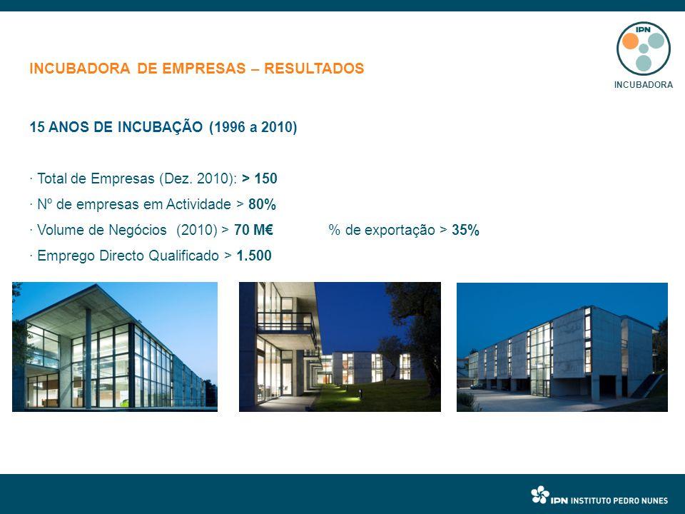 15 ANOS DE INCUBAÇÃO (1996 a 2010) · Total de Empresas (Dez.