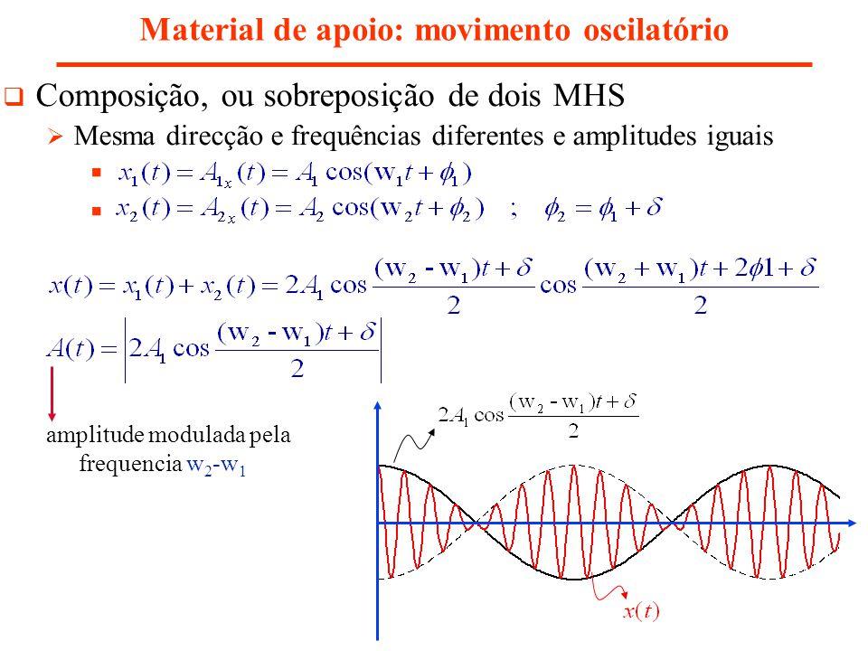 Material de apoio: movimento oscilatório Composição, ou sobreposição de dois MHS Mesma direcção e frequências diferentes e amplitudes iguais amplitude