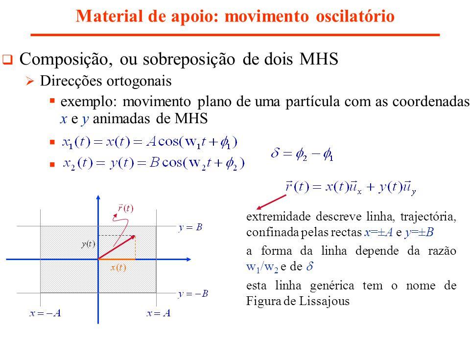 Composição, ou sobreposição de dois MHS Direcções ortogonais exemplo: movimento plano de uma partícula com as coordenadas x e y animadas de MHS Materi