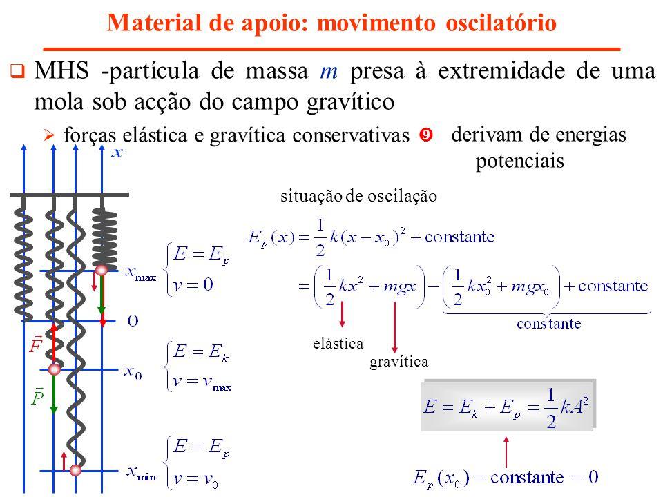 Material de apoio: movimento oscilatório MHS -partícula de massa m presa à extremidade de uma mola sob acção do campo gravítico forças elástica e grav