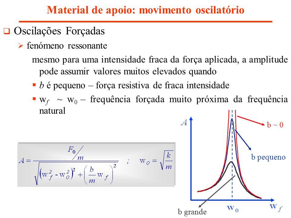 Material de apoio: movimento oscilatório Oscilações Forçadas fenómeno ressonante mesmo para uma intensidade fraca da força aplicada, a amplitude pode