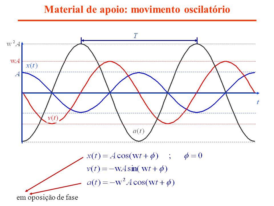 Material de apoio: movimento oscilatório em oposição de fase