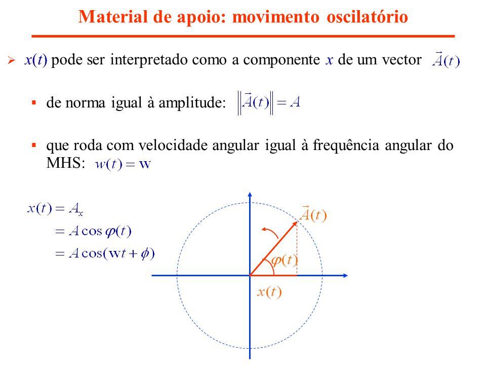 x(t) pode ser interpretado como a componente x de um vector de norma igual à amplitude: que roda com velocidade angular igual à frequência angular do