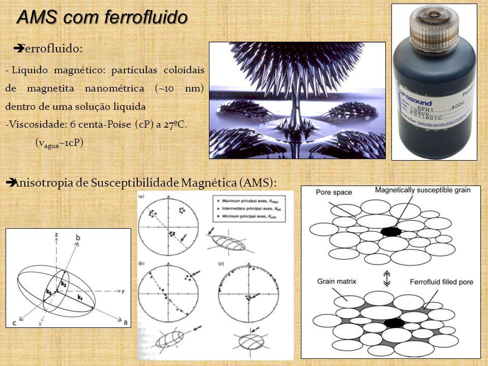 AMS com ferrofluido Anisotropia de Susceptibilidade Magnética (AMS): Ferrofluido: - Liquido magnético: partículas coloidais de magnetita nanométrica (~10 nm) dentro de uma solução liquida -Viscosidade: 6 centa-Poise (cP) a 27ºC.
