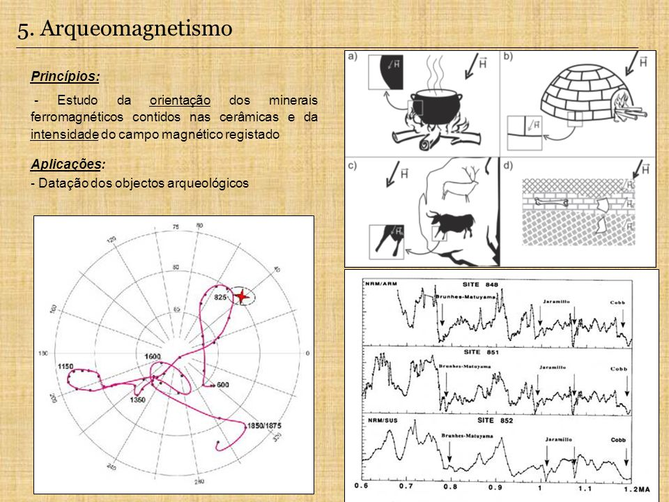 Princípios: - Estudo da orientação dos minerais ferromagnéticos contidos nas cerâmicas e da intensidade do campo magnético registado Aplicações: - Datação dos objectos arqueológicos 5.