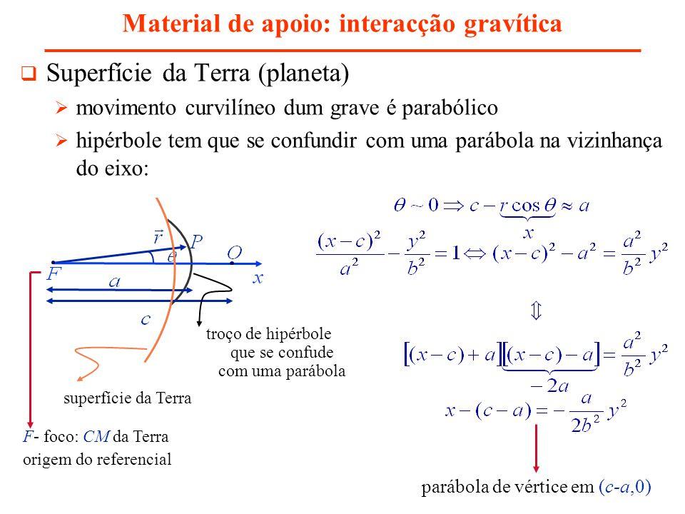 Material de apoio: interacção gravítica parábola de vértice em (c-a,0) Superfície da Terra (planeta) movimento curvilíneo dum grave é parabólico hipérbole tem que se confundir com uma parábola na vizinhança do eixo: F- foco: CM da Terra origem do referencial superfície da Terra troço de hipérbole que se confude com uma parábola
