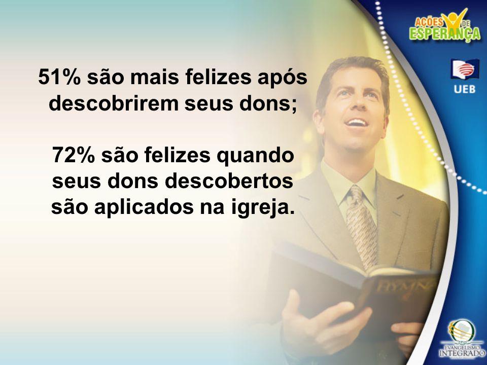 51% são mais felizes após descobrirem seus dons; 72% são felizes quando seus dons descobertos são aplicados na igreja.