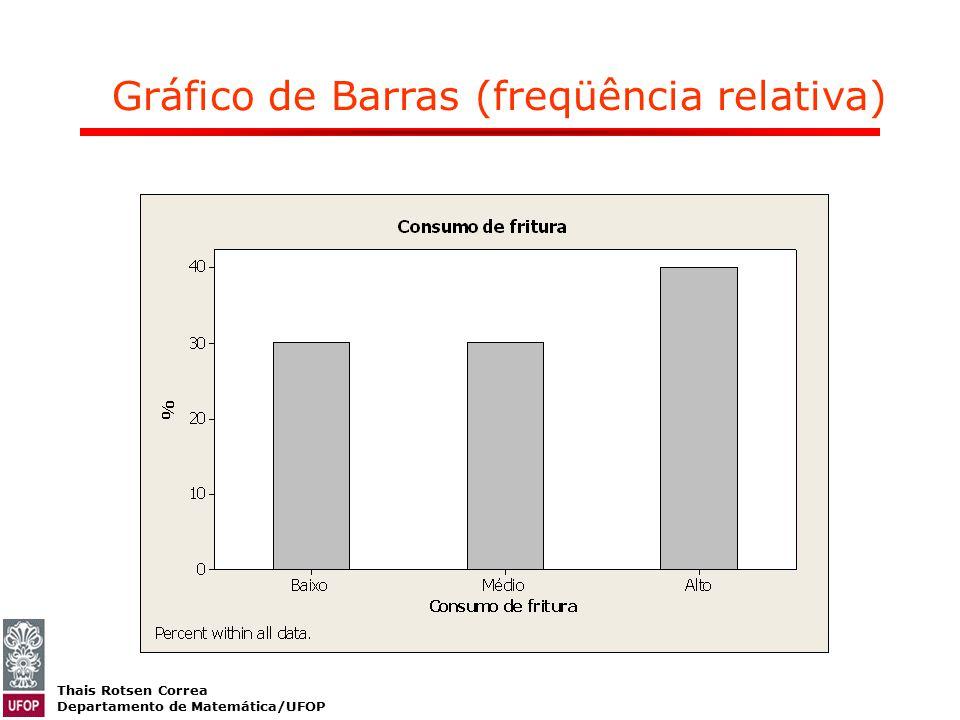 Thais Rotsen Correa Departamento de Matemática/UFOP Gráfico de Barras (freqüência relativa)