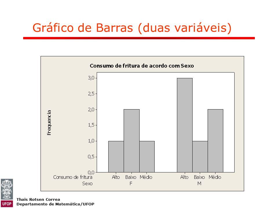Thais Rotsen Correa Departamento de Matemática/UFOP Gráfico de Barras (duas variáveis)