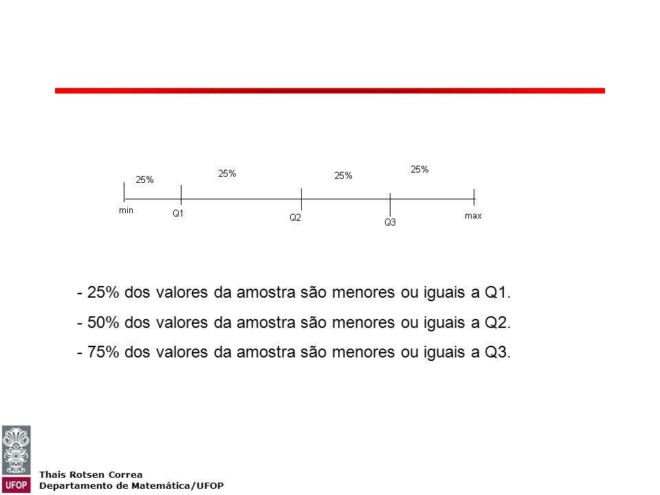 Thais Rotsen Correa Departamento de Matemática/UFOP - 25% dos valores da amostra são menores ou iguais a Q1. - 50% dos valores da amostra são menores