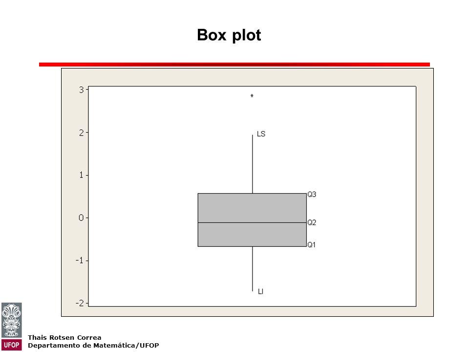 Thais Rotsen Correa Departamento de Matemática/UFOP Box plot