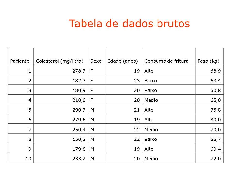 Tabela de dados brutos PacienteColesterol (mg/litro)SexoIdade (anos)Consumo de frituraPeso (kg) 1278,7F19Alto68,9 2182,3F23Baixo63,4 3180,9F20Baixo60,