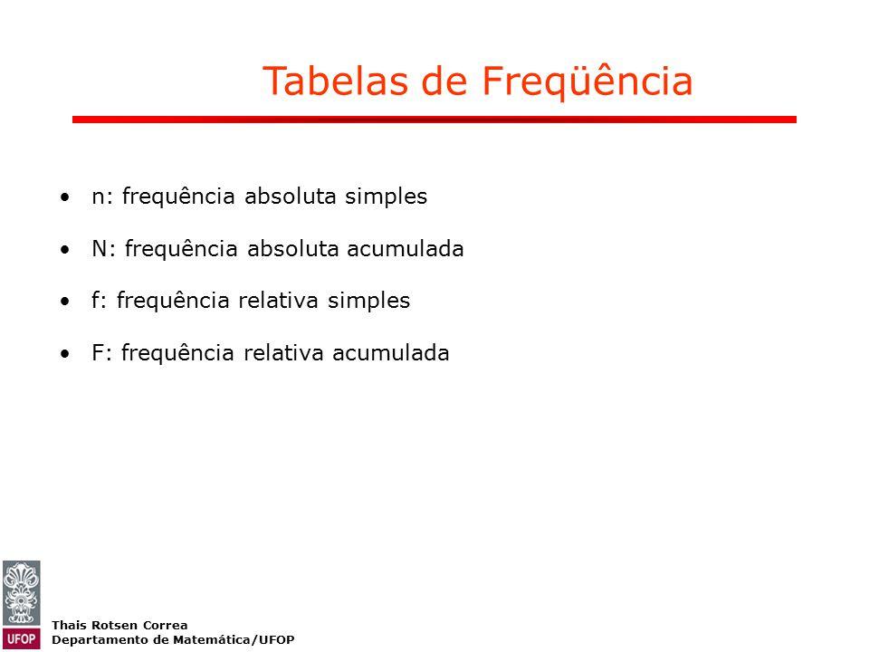 Thais Rotsen Correa Departamento de Matemática/UFOP n: frequência absoluta simples N: frequência absoluta acumulada f: frequência relativa simples F: