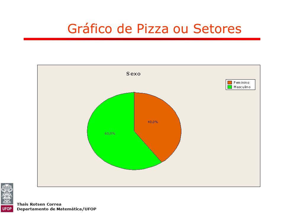 Thais Rotsen Correa Departamento de Matemática/UFOP Gráfico de Pizza ou Setores