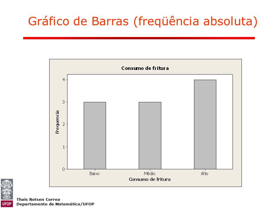 Thais Rotsen Correa Departamento de Matemática/UFOP Gráfico de Barras (freqüência absoluta)