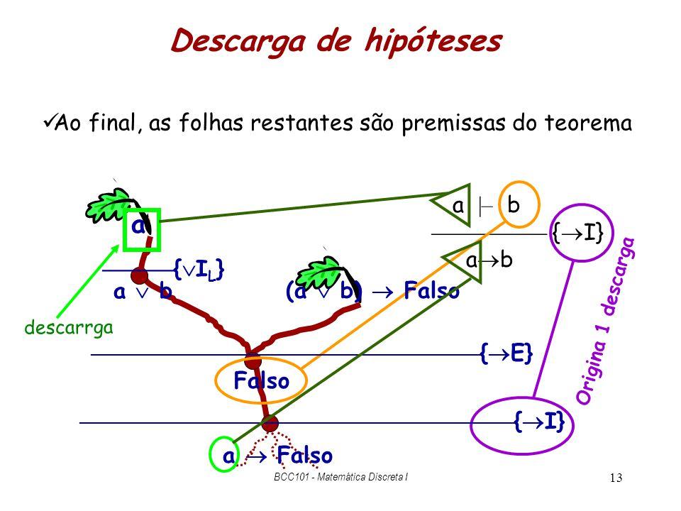 13 Descarga de hipóteses a |– b { I} a b Origina 1 descarga Ao final, as folhas restantes são premissas do teorema { I L } a b { E} { I} a a Falso Fal