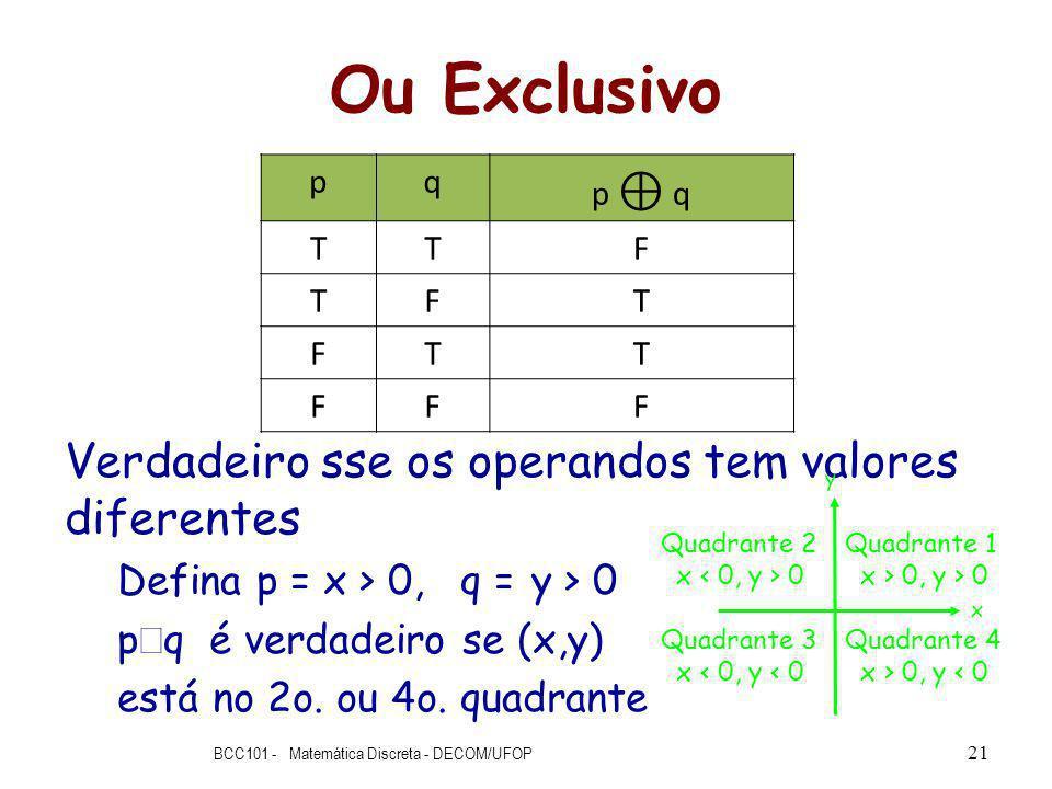 Ou Exclusivo Verdadeiro sse os operandos tem valores diferentes Defina p = x > 0, q = y > 0 p q é verdadeiro se (x,y) está no 2o.