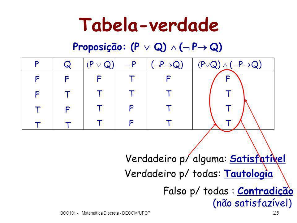 Tabela-verdade BCC101 - Matemática Discreta - DECOM/UFOP 25 Proposição: (P Q) ( P Q) P Q F F F T T F T T F T T T ( P Q) P T T F F F T T T ( P Q) ( P Q) F T T T Verdadeiro p/ alguma: Satisfatível Verdadeiro p/ todas: Tautologia Falso p/ todas : Contradição (não satisfazível)