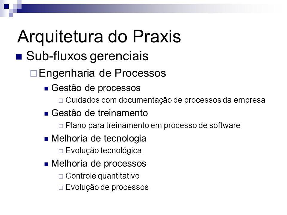Arquitetura do Praxis Sub-fluxos gerenciais Engenharia de Processos Gestão de processos Cuidados com documentação de processos da empresa Gestão de tr