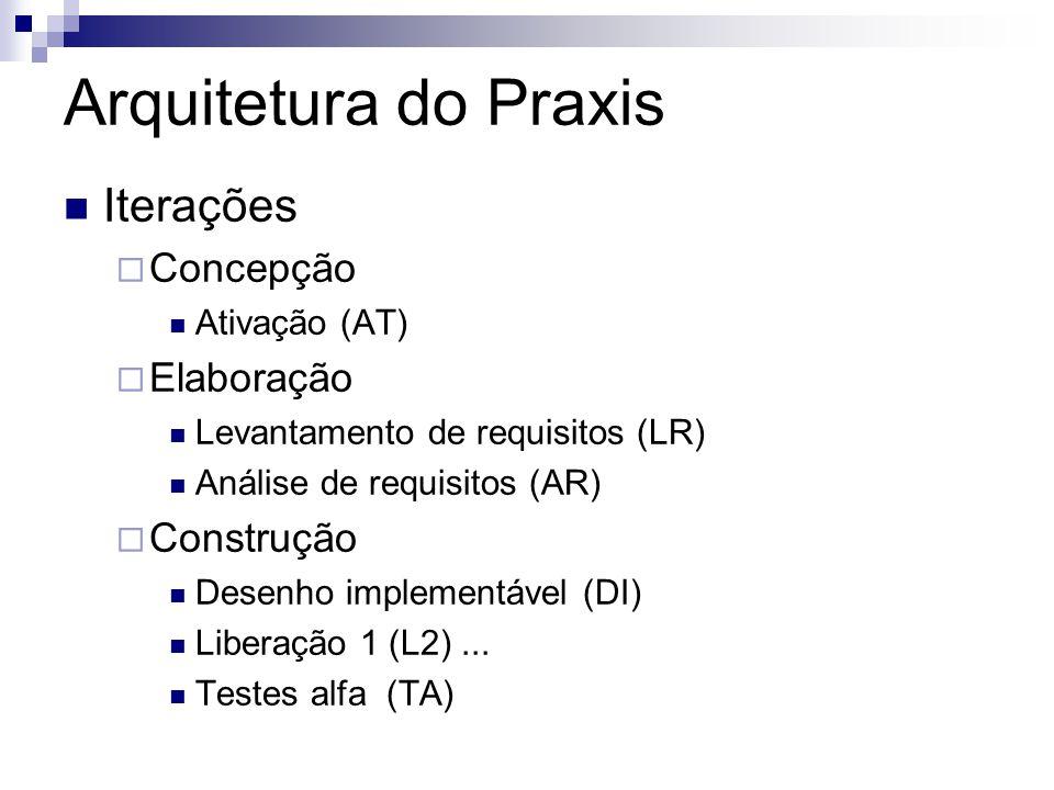 Iterações Concepção Ativação (AT) Elaboração Levantamento de requisitos (LR) Análise de requisitos (AR) Construção Desenho implementável (DI) Liberaçã