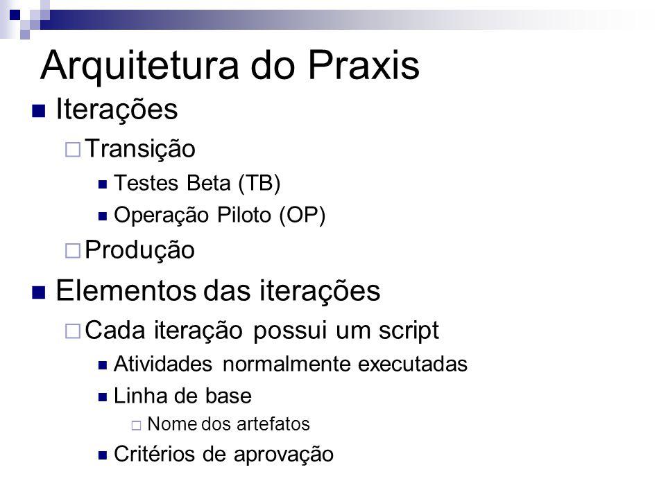 Arquitetura do Praxis Iterações Transição Testes Beta (TB) Operação Piloto (OP) Produção Elementos das iterações Cada iteração possui um script Ativid