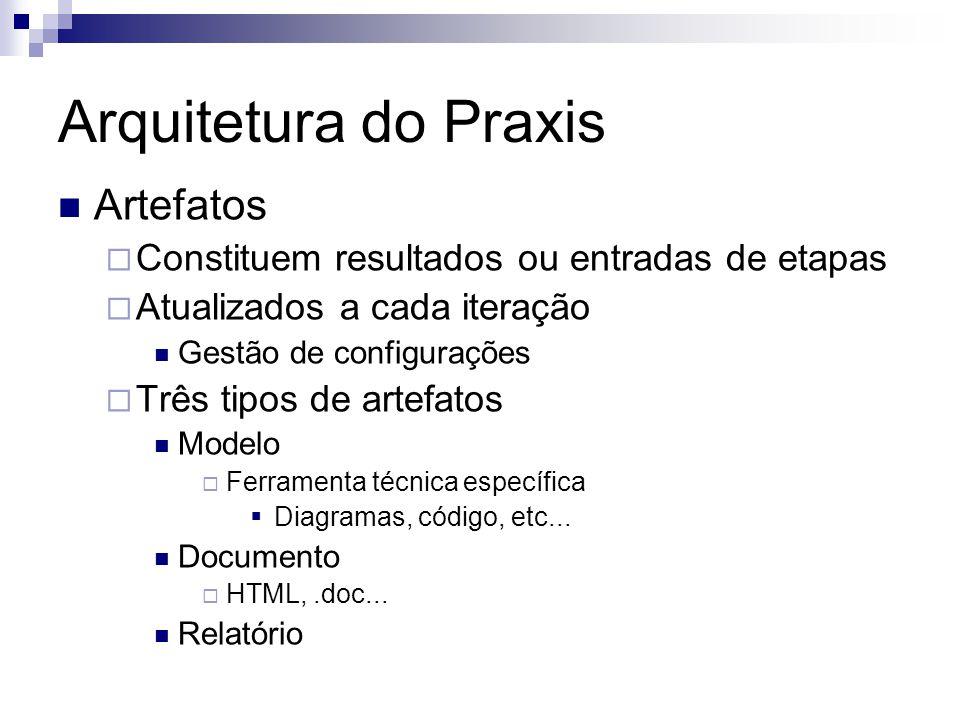 Arquitetura do Praxis Artefatos Constituem resultados ou entradas de etapas Atualizados a cada iteração Gestão de configurações Três tipos de artefato
